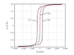 Magnetization curves: experimental measurements.